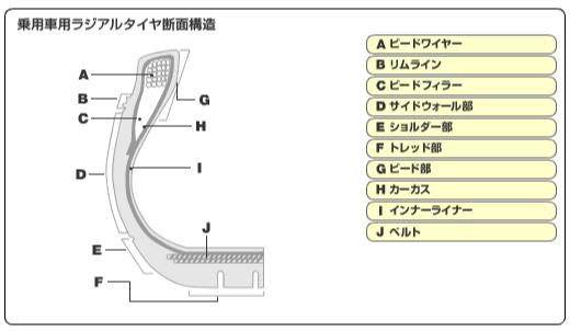 乗用車用ラジアルタイヤ断面構造